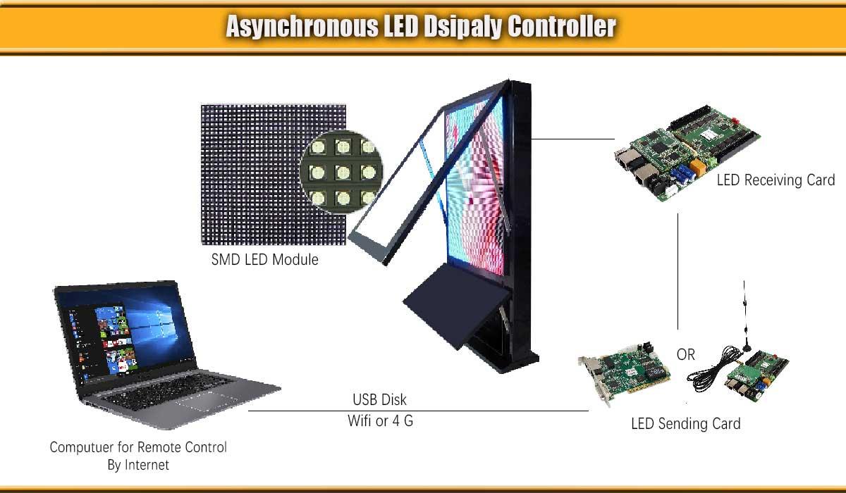-Display-asincrono-controllo-sistema a LED