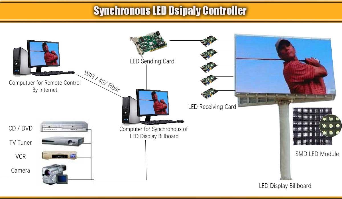 -Display-sincrono-controllo-sistema a LED
